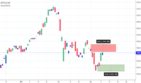 NIFTY: Nifty - Range bound for this week