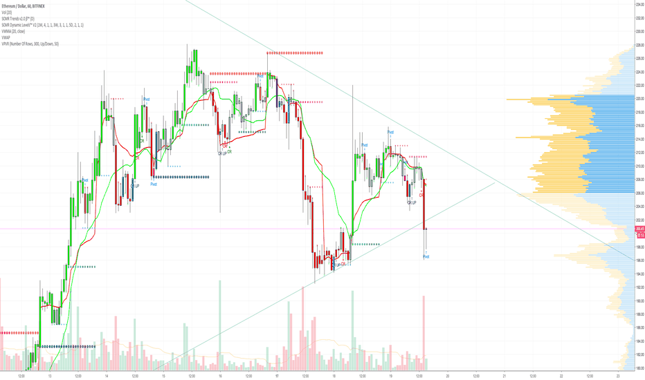 ETHUSD: ETH 1 HR - TRIANGLE OF DEATH INCOMING!!!! ;( CRUSHED!