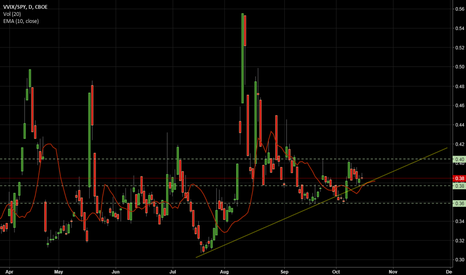 VVIX/SPY: Expecting volatility soon