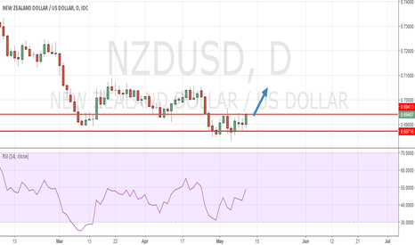 NZDUSD: Bullish impulse NZD USD