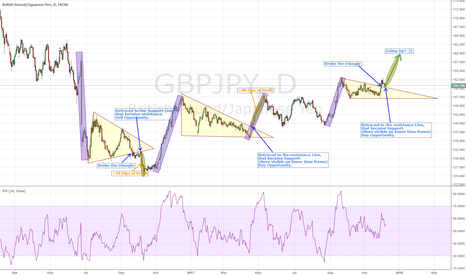 GBPJPY: GBPJPY Is this pair unpredictable?