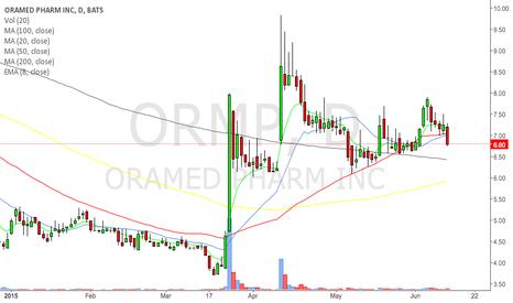 ORMP: $ORMP