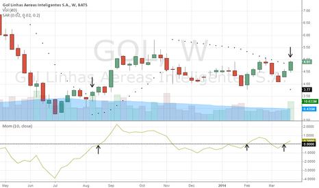 GOL: Weekly Chart Update