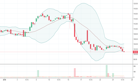 FEDERALBNK: FedBank, 2 hour - sell short