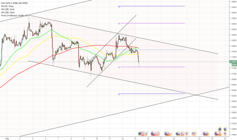 EURUSD: EUR/USD finds support at 1.1725 mark