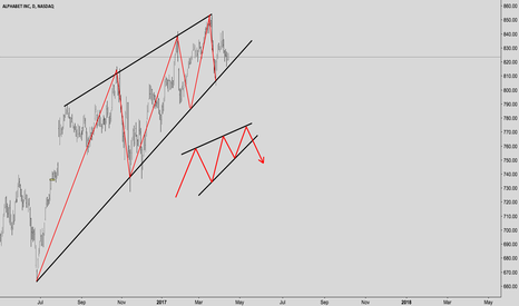 GOOG: GOOG (Google) Rising Wedge on daily?