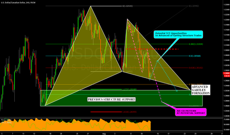 USDCAD: USDCAD: Gartley, CTS & TCT Trading Opportunities