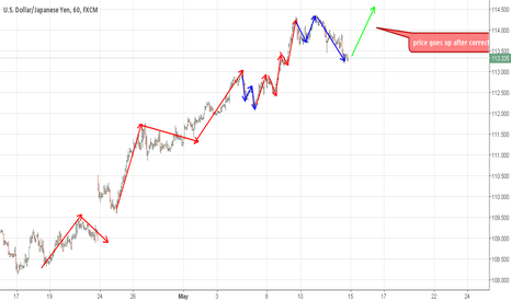 USDJPY: Price goes up after correction ??