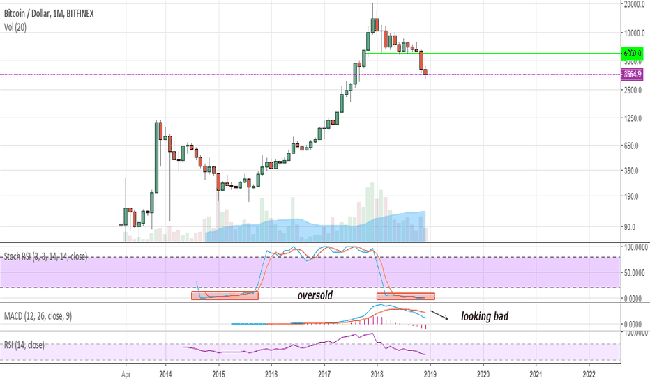 BTCUSD: Large-scale view of volumes