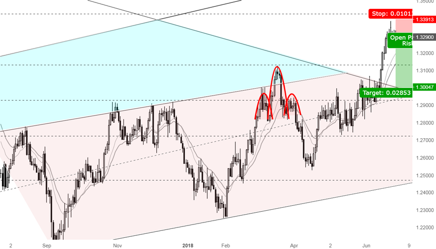 A great opportunity for Shorting USDCAD