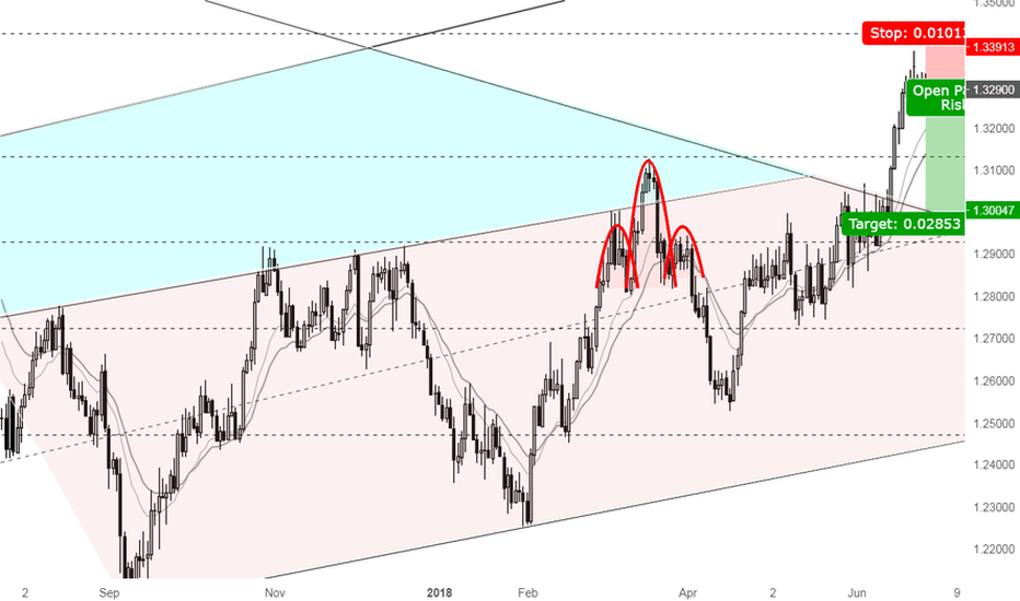 USDCAD: A great opportunity for Shorting USDCAD