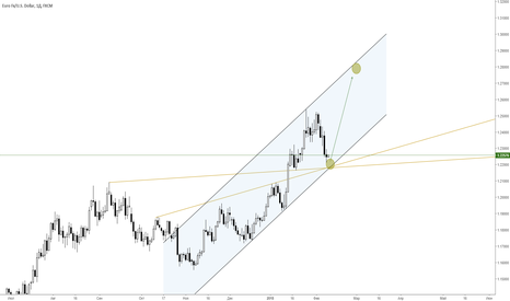 EURUSD: Евро-доллар на покупку