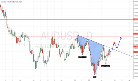 AUDUSD: AUDUSD Possible Inverted Head & Shoulders Pattern In Daily