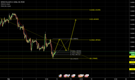 GBPUSD: Sell and buy OTE