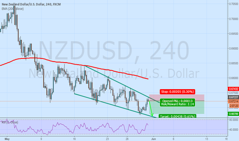 NZDUSD: NZDUSD short idea, chanel trade