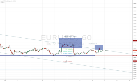 EURUSD: time to go short