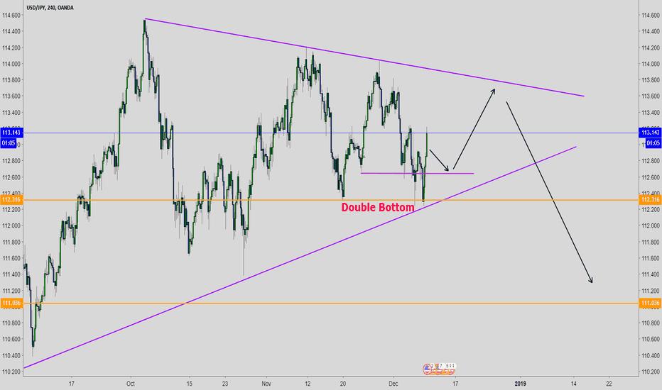 USDJPY: USD/JPY Symmetrical Triangle, Double Bottom (Bearish Long Term)
