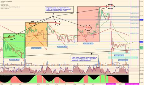 LTCUSD: (LTC) Bots, Market Manipulation, and Forced Liquidations, Oh My!