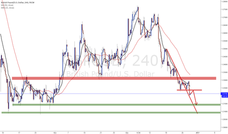 GBPUSD: GBPUSD is highly likely to test previous low