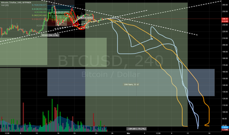 BTCUSD: Price Prediction - Bearish Case