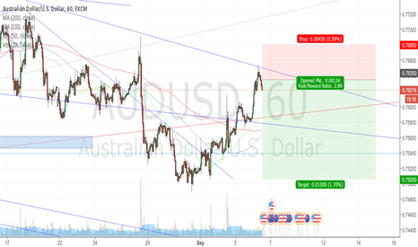 AUDUSD: Sell from resistance to low of range