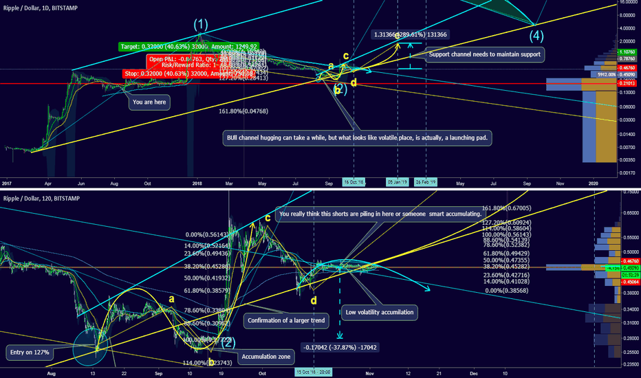 XRPUSD: Can the lower channel hold? Low volatility, for the next push?