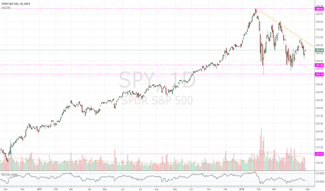 SPY: $SPY Lower highs is becoming too obvious.