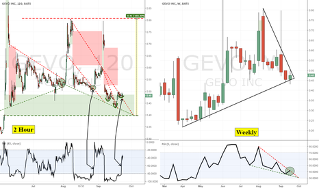 GEVO: GEVO Inverse Head and Shoulders