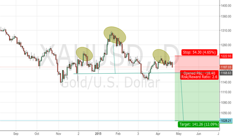 XAUUSD: Gold forms H&S on daily chart