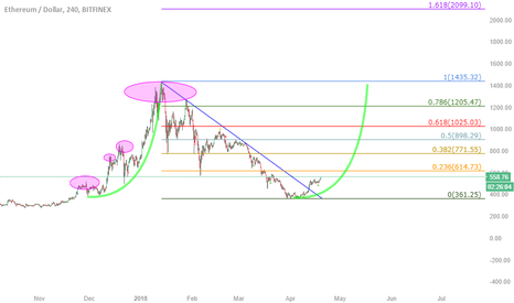 ETHUSD: ETH EXPLOSION UPDATE !