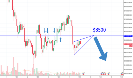 BTCUSDT: BTC USDT to bounce off $8500 resistance and continue down