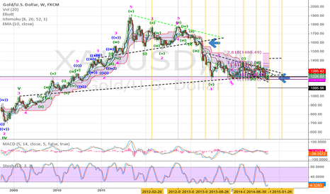 XAUUSD: Gold short from Backtest