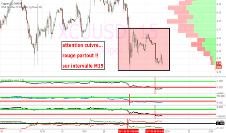 XCUUSD: attention cuivre...   rouge partout !!