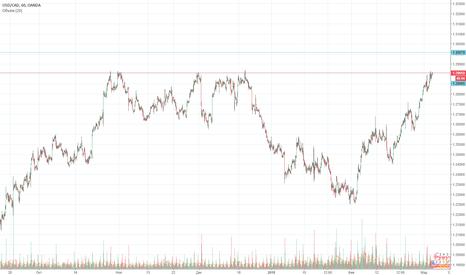 USDCAD: Сигналы для валютной пары USD/CAD