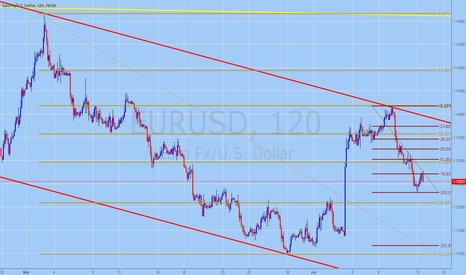 EURUSD: EURUSD Trading Forecast for June 13, 2016