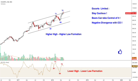 ESCORTS: Escorts Limited : Bears Can Attack !