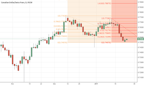 CADCHF: CADCHF Retracement
