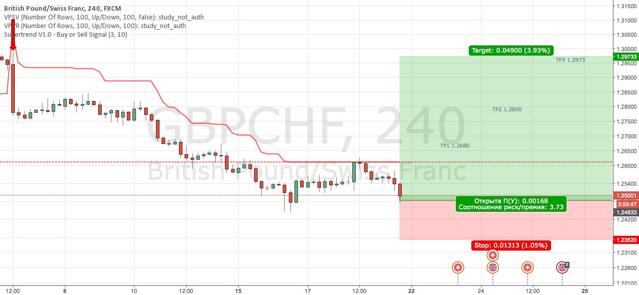 GBPCHF Buy повторим
