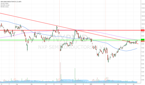 NXPI: Breakout of the downtrend