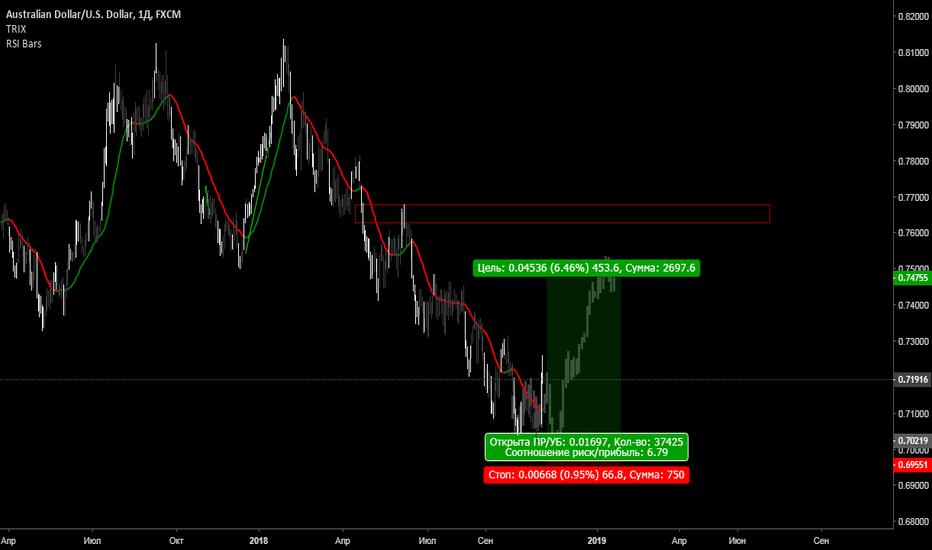 AUDUSD: Австралийский доллар, ожидаем прихода сильных.