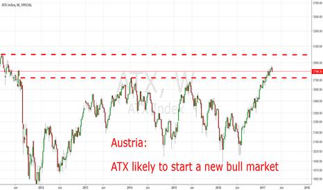 ATX: Austria: ATX Likely To Start A New Bull Market