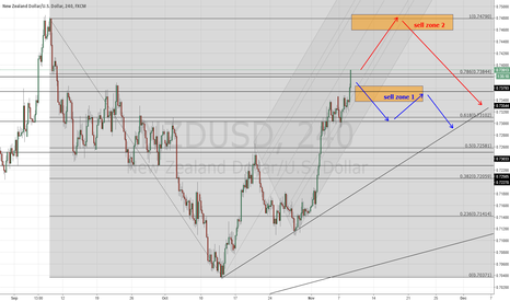 NZDUSD: NZDUSD, 2 zones to sell