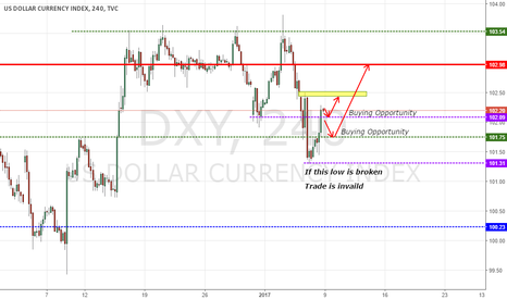 DXY: DXY Near the support levels