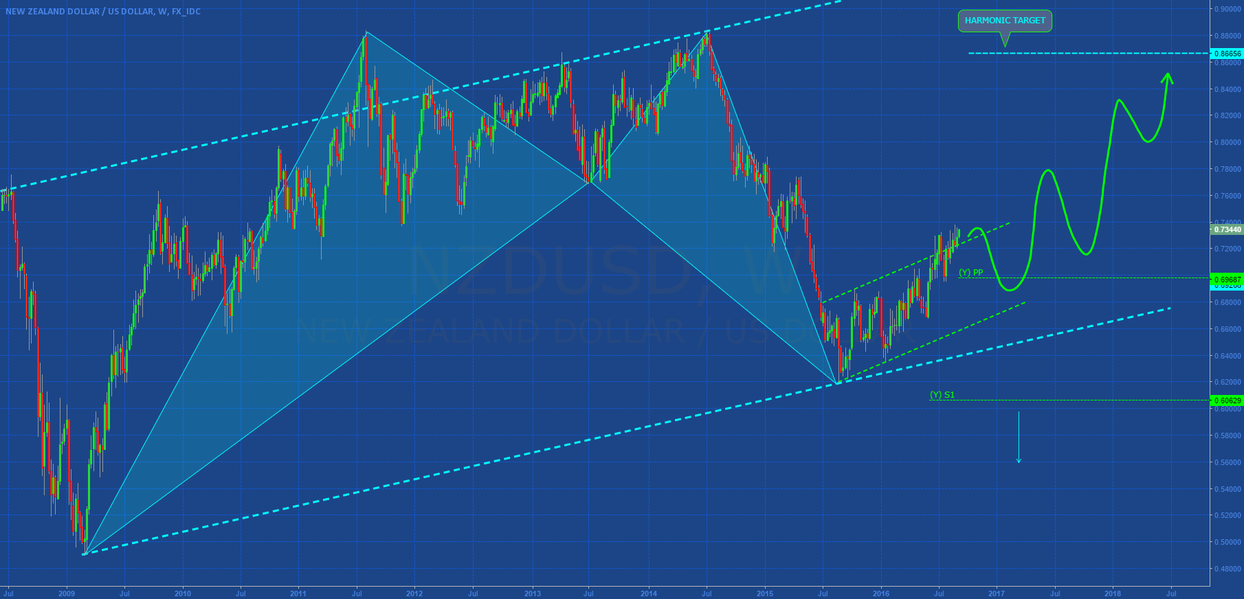 NZDUSD: WEEKLY ANALYSIS