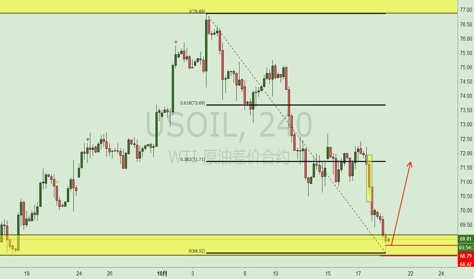 USOIL: 原油0.618交易机会,想做的可以做,带好止损。目标空间也挺大的。