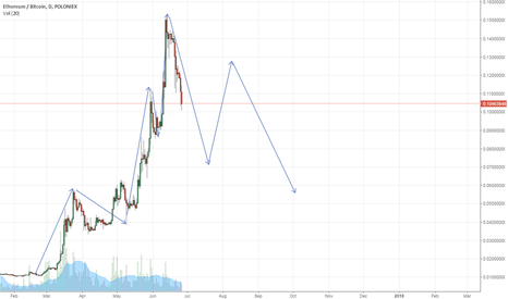 ETHBTC: ETH in a merciless downtrend