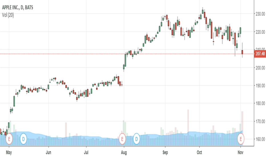 AAPL: What The Chart Says About Apple - Part 2