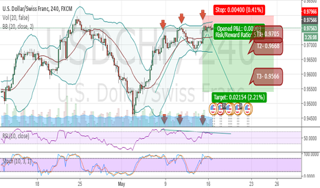 USDCHF: M-TOP and Bearish divergence on RSI