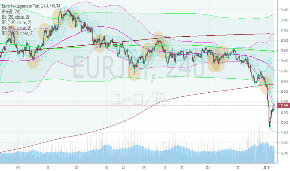 EURJPY: ユーロ円・4hBM、大崩壊した下ヒゲの先端。