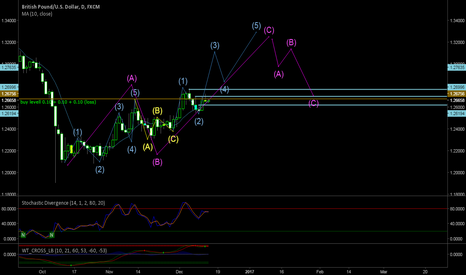 GBPUSD: GBPUSD WAVE impulsive and corrective for all DAILY
